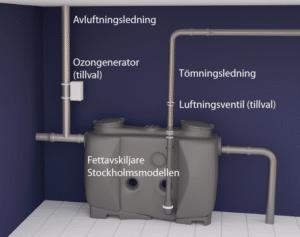 Stockholmsmodellen fettavskiljare - Fettavskiljare från Interspol.se